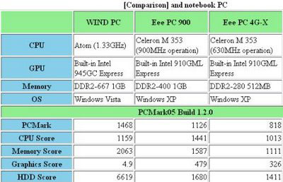 MSI Wind desktop benchmarking